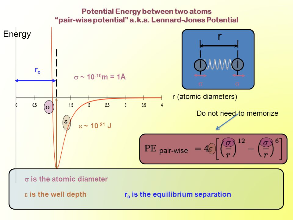 Energy r (atomic diameters) r   is the atomic diameter roro   is the well depth r o is the equilibrium separation  Potential Energy between two atoms pair-wise potential a.k.a.