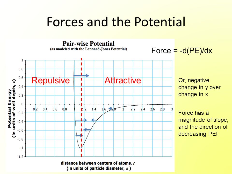 Forces and the Potential RepulsiveAttractive Force = -d(PE)/dx Or, negative change in y over change in x Force has a magnitude of slope, and the direction of decreasing PE!