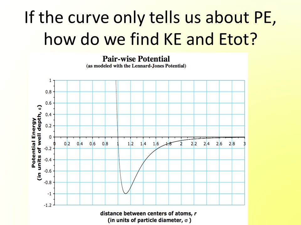 If the curve only tells us about PE, how do we find KE and Etot