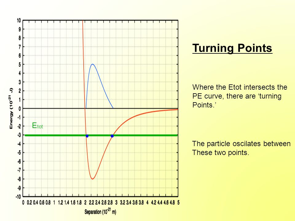 E tot Turning Points Where the Etot intersects the PE curve, there are 'turning Points.' The particle oscilates between These two points.