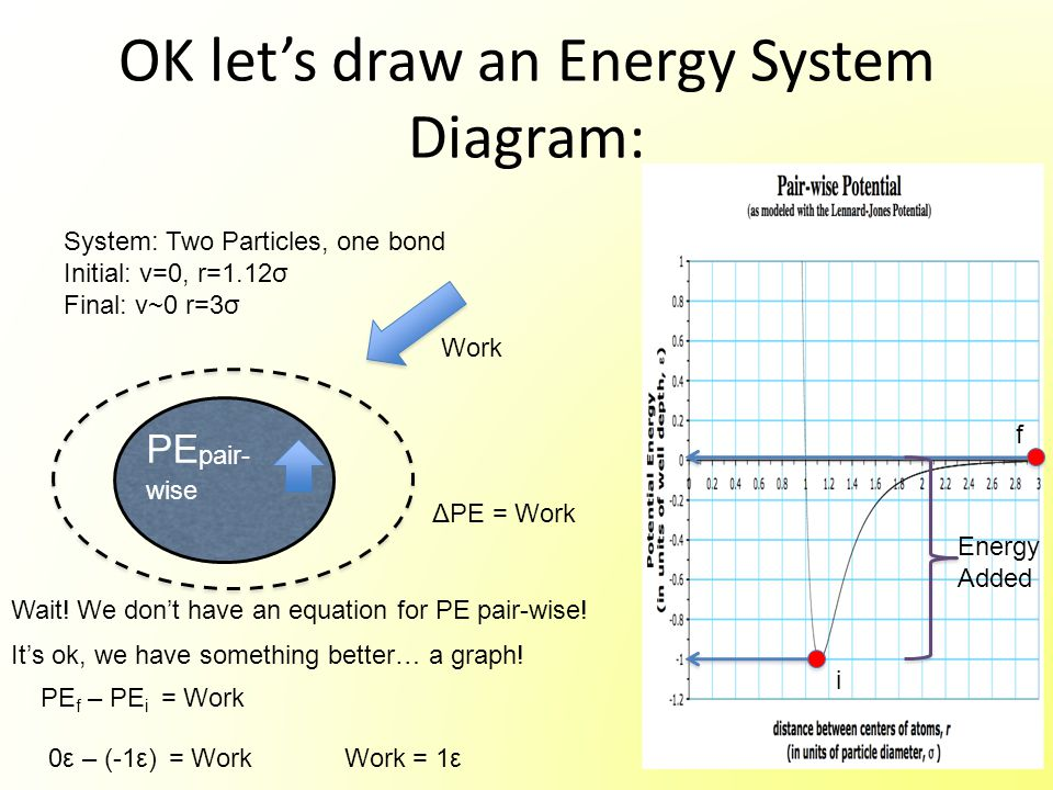 OK let's draw an Energy System Diagram: PE pair- wise System: Two Particles, one bond Initial: v=0, r=1.12σ Final: v~0 r=3σ Wait! We don't have an equ