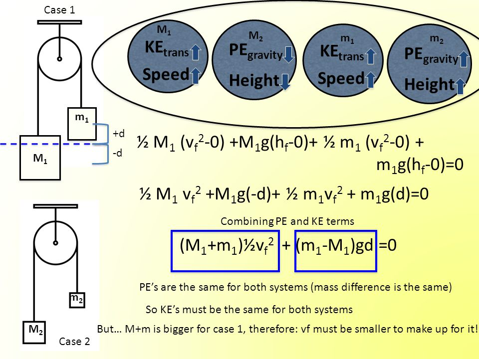 M1M1 M1M1 m1m1 m1m1 Case 1 Case 2 M2M2 m2m2 +d -d KE trans Speed PE gravity Height KE trans Speed PE gravity Height ½ M 1 (v f 2 -0) +M 1 g(h f -0)+ ½ m 1 (v f 2 -0) + m 1 g(h f -0)=0 ½ M 1 v f 2 +M 1 g(-d)+ ½ m 1 v f 2 + m 1 g(d)=0 (M 1 +m 1 )½v f 2 + (m 1 -M 1 )gd =0 Combining PE and KE terms PE's are the same for both systems (mass difference is the same) So KE's must be the same for both systems But… M+m is bigger for case 1, therefore: vf must be smaller to make up for it.