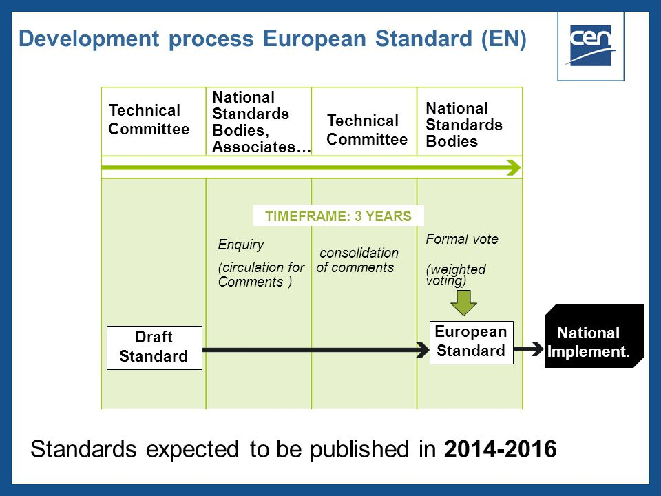  2005 CEN – all rights reserved Technical Committee Enquiry (circulation for Comments ) consolidation of comments Formal vote (weighted voting) TIMEFRAME: 3 YEARS Draft Standard European Standard National Standards Bodies National Standards Bodies, Associates… Development process European Standard (EN) National Implement.