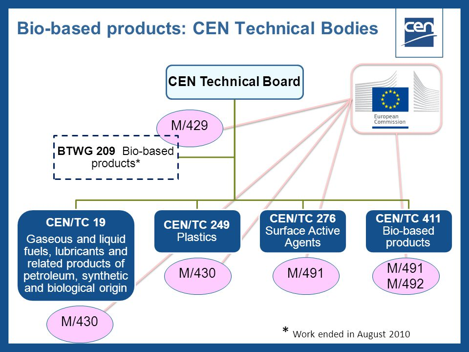  2005 CEN – all rights reserved Bio-based products: CEN Technical Bodies * Work ended in August 2010 M/430 M/491 M/491 M/492 M/429 CEN Technical Board CEN/TC 19 Gaseous and liquid fuels, lubricants and related products of petroleum, synthetic and biological origin CEN/TC 249 Plastics CEN/TC 276 Surface Active Agents CEN/TC 411 Bio-based products BTWG 209 Bio-based products*