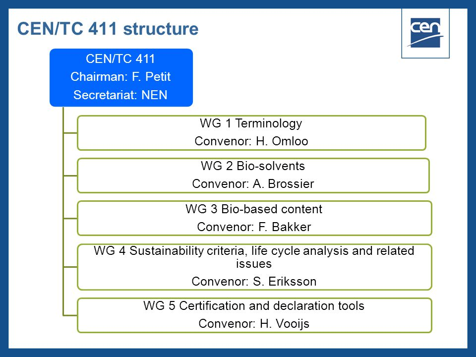  2005 CEN – all rights reserved CEN/TC 411 structure CEN/TC 411 Chairman: F.