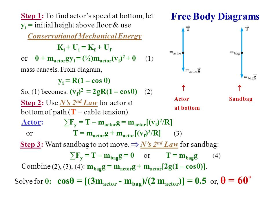 Free Body Diagrams  Actor Sandbag at bottom Step 1: To find actor's speed at bottom, let y i = initial height above floor & use Conservationof Mechanical Energy K i + U i = K f + U f or 0 + m actor gy i = (½)m actor (v f ) 2 + 0 (1) mass cancels.