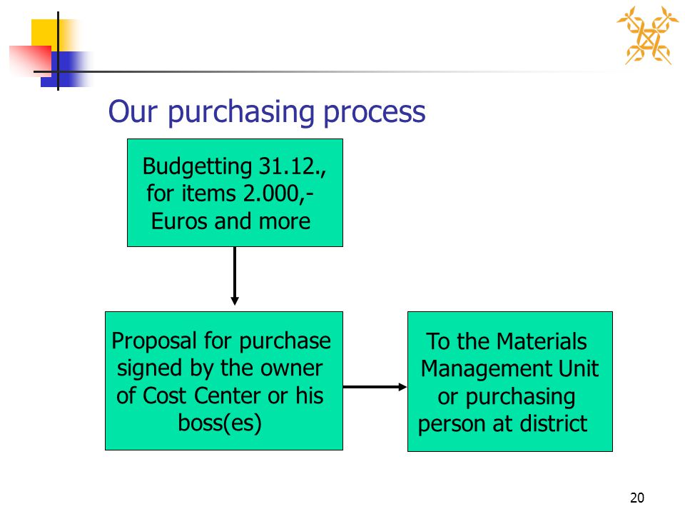 20 Our purchasing process Budgetting 31.12., for items 2.000,- Euros and more Proposal for purchase signed by the owner of Cost Center or his boss(es) To the Materials Management Unit or purchasing person at district