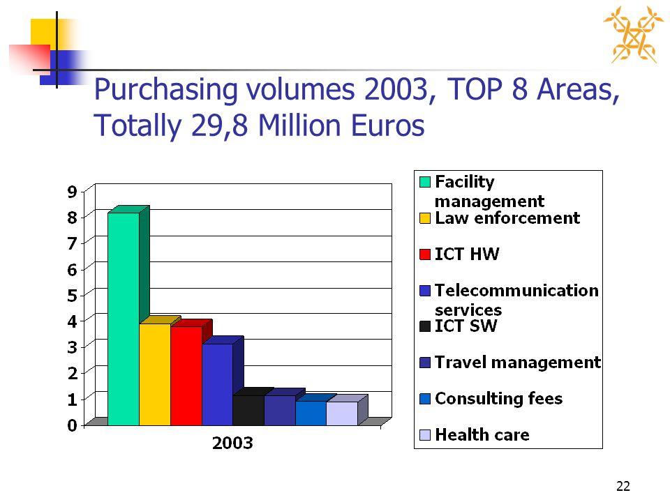22 Purchasing volumes 2003, TOP 8 Areas, Totally 29,8 Million Euros
