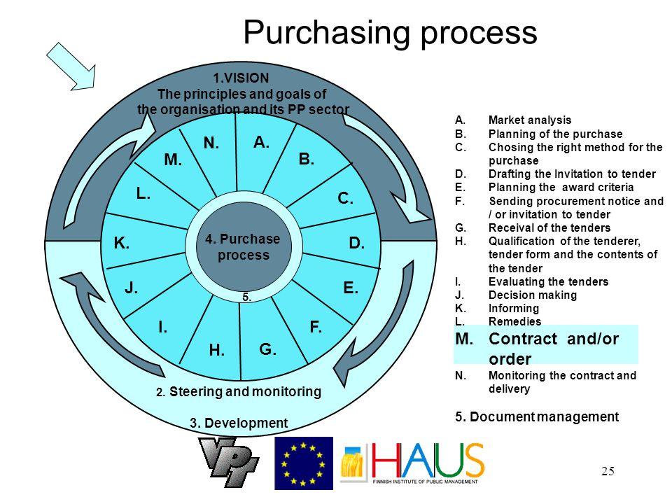 25 Purchasing process A. B. C. D. E. F. G. H.