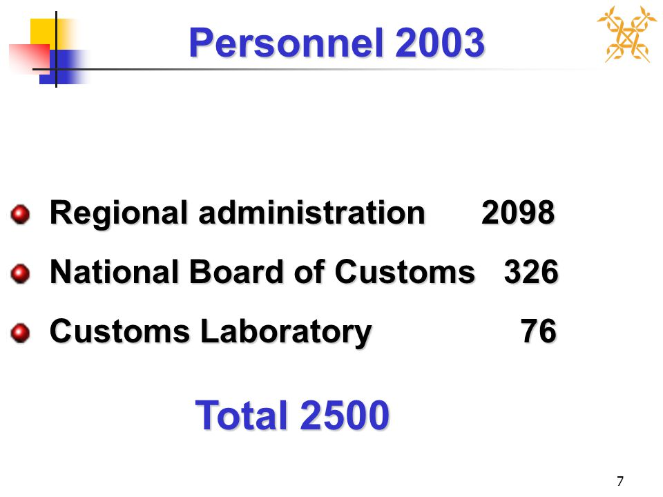 7 Personnel 2003 Total 2500 Regional administration 2098 Regional administration 2098 National Board of Customs 326 National Board of Customs 326 Cust