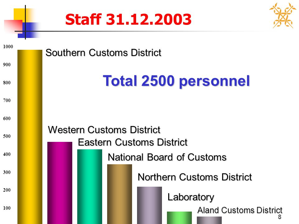 8 Staff 31.12.2003 Total 2500 personnel Southern Customs District Eastern Customs District Western Customs District National Board of Customs Northern
