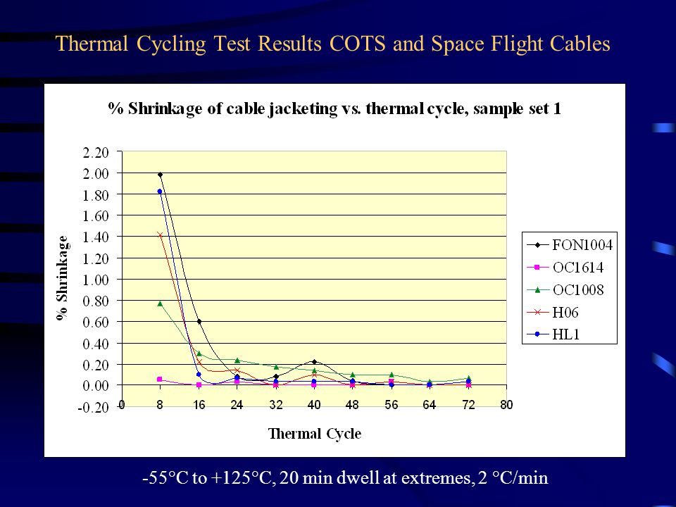 Thermal Cycling Test Results COTS and Space Flight Cables -55°C to +125°C, 20 min dwell at extremes, 2 °C/min