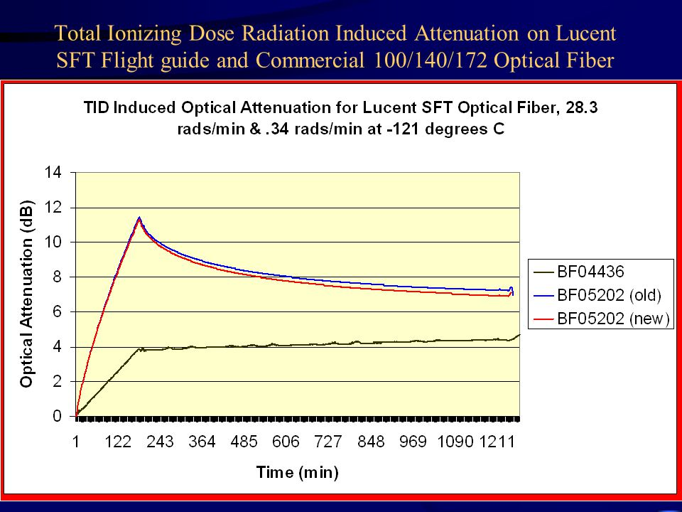 Total Ionizing Dose Radiation Induced Attenuation on Lucent SFT Flight guide and Commercial 100/140/172 Optical Fiber