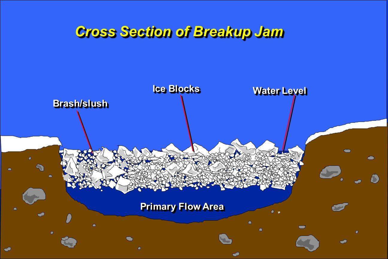 Primary Flow Area Cross Section of Breakup Jam Brash/slushBrash/slush Ice Blocks Water Level