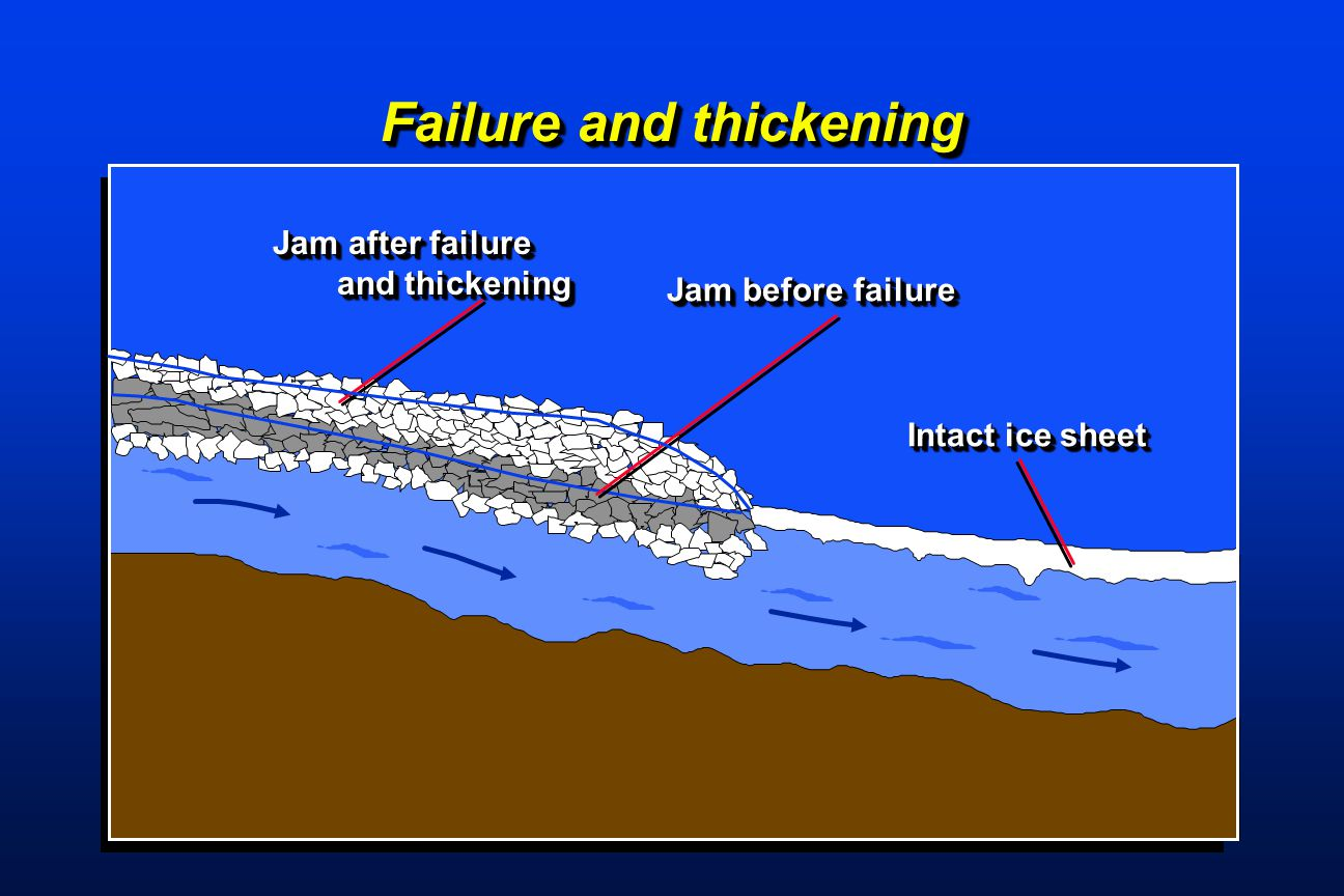 Failure and thickening Jam after failure and thickening and thickening Jam after failure and thickening and thickening Jam before failure Intact ice s