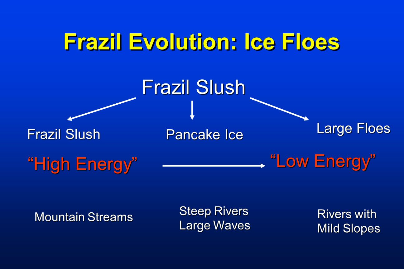 "Frazil Evolution: Ice Floes Frazil Slush Pancake Ice Large Floes ""High Energy"" ""Low Energy"" Mountain Streams Steep Rivers Large Waves Rivers with Mild"
