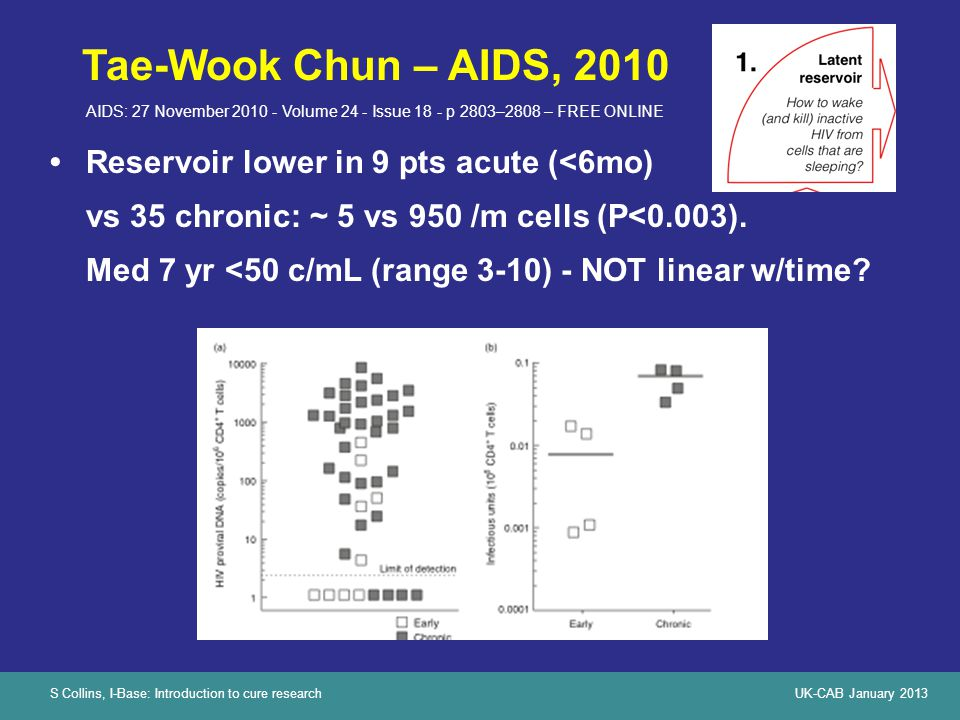 S Collins, I-Base: Introduction to cure researchUK-CAB January 2013 Tae-Wook Chun – AIDS, 2010 Reservoir lower in 9 pts acute (<6mo) vs vs 35 chronic: ~ 5 vs 950 /m cells (P<0.003).