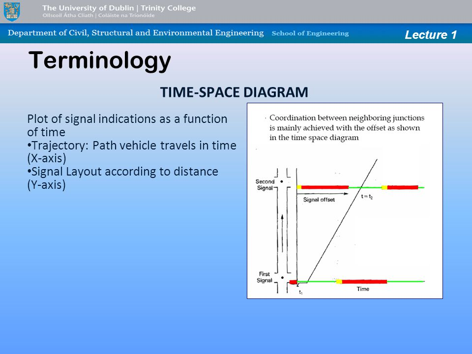 Lecture 1 Terminology TIME-SPACE DIAGRAM Plot of signal indications as a function of time Trajectory: Path vehicle travels in time (X-axis) Signal Layout according to distance (Y-axis)