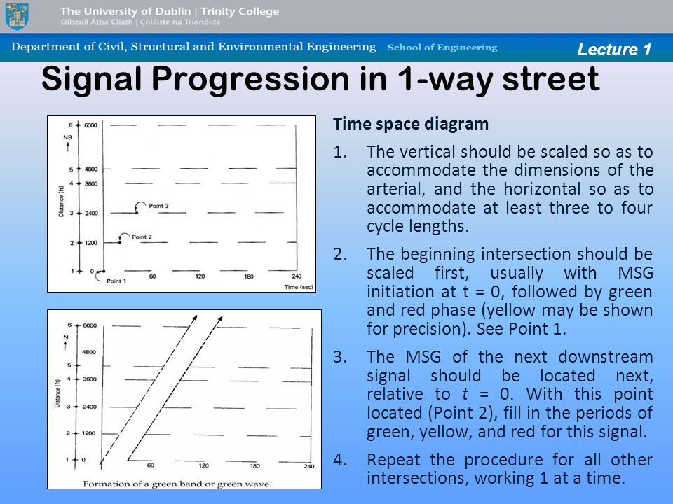 Lecture 1 Signal Progression in 1-way street Time space diagram 1.The vertical should be scaled so as to accommodate the dimensions of the arterial, and the hori­zontal so as to accommodate at least three to four cycle lengths.
