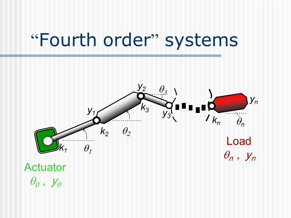 Fourth order systems    nn y1y1 ynyn y2y2 y3y3 Actuator    y  k1k1 k2k2 k3k3 knkn Load  n   y n