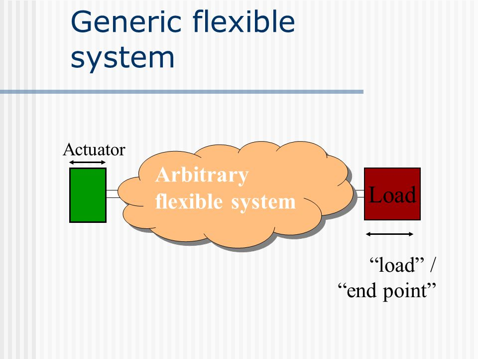 """Generic flexible system Actuator Load Arbitrary flexible system """"load"""" / """"end point"""""""