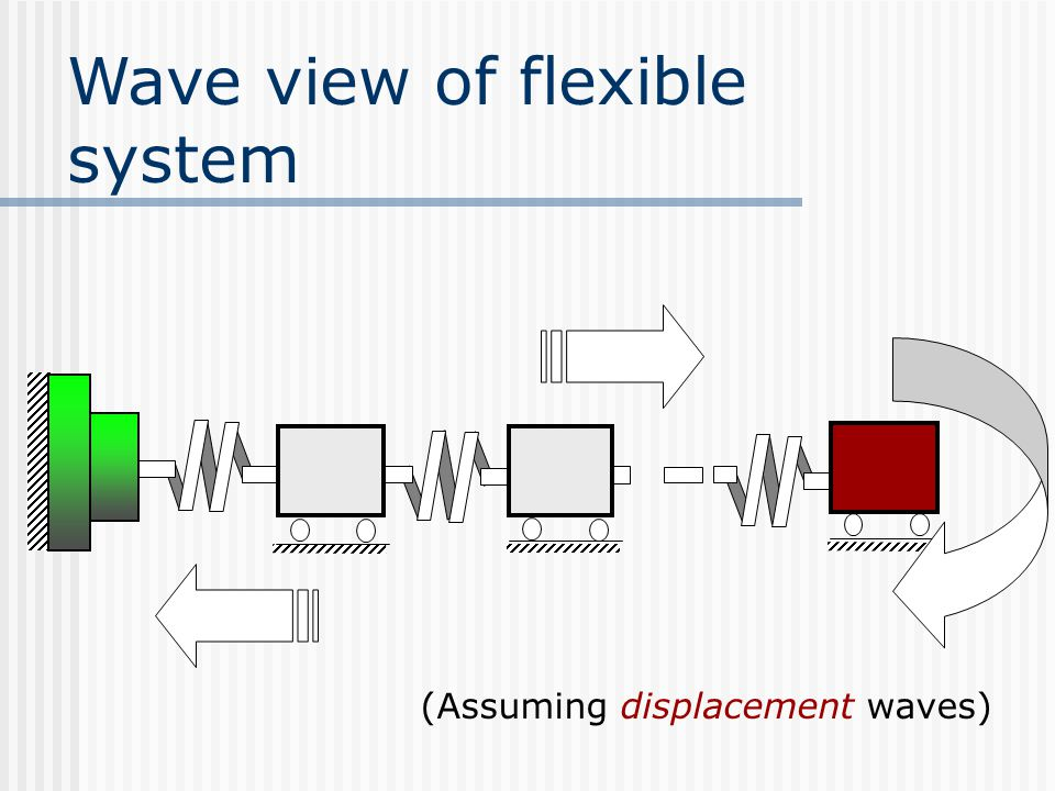 Wave view of flexible system (Assuming displacement waves)