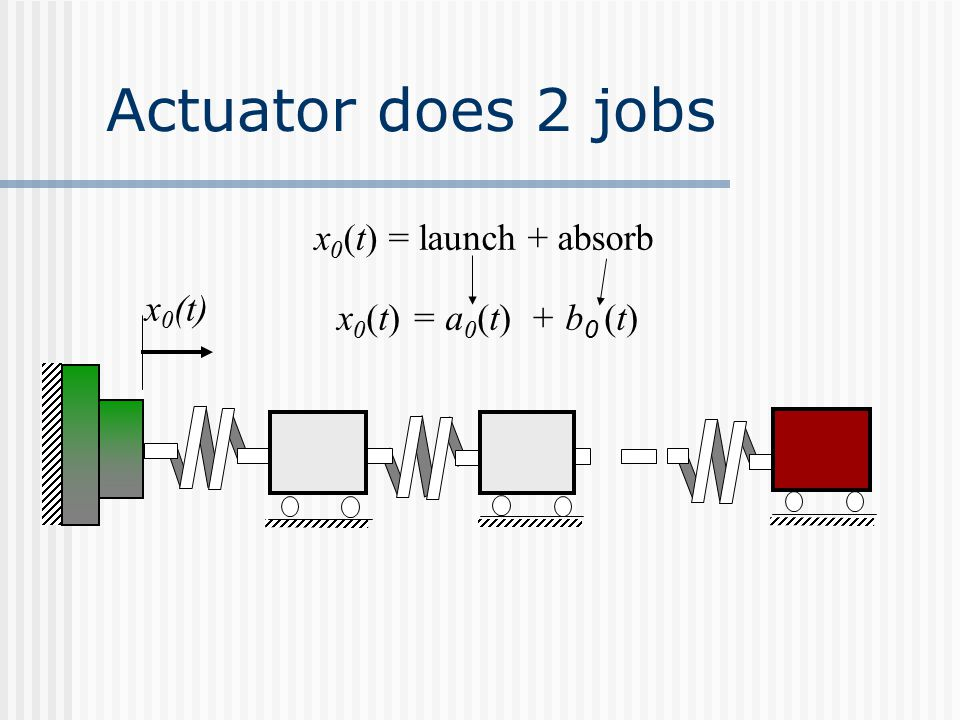 Actuator does 2 jobs x 0 (t) = launch + absorb x 0 (t) = a 0 (t) + b 0 (t) x 0 (t)