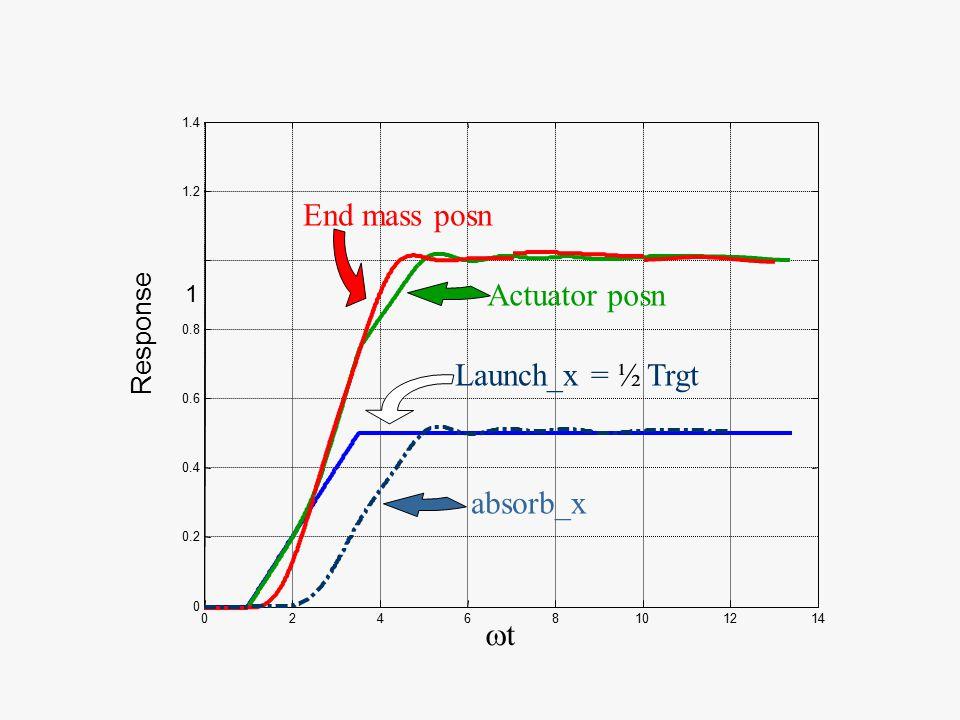 02468101214 0 0.2 0.4 0.6 0.8 1 1.2 1.4 Response tt Launch_x = ½ Trgt absorb_x Actuator posn End mass posn