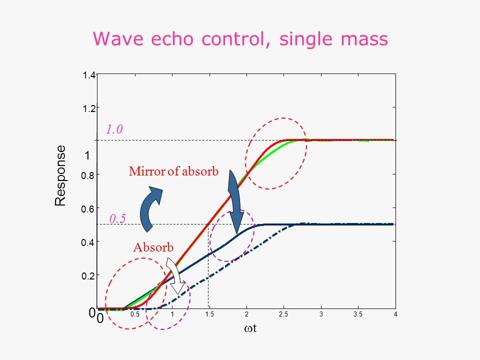 Wave echo control, single mass 0 0.511.522.533.54 0 0.2 0.4 0.6 0.8 1 1.2 1.4 Response tt 0.5 Mirror of absorb Absorb 1.0