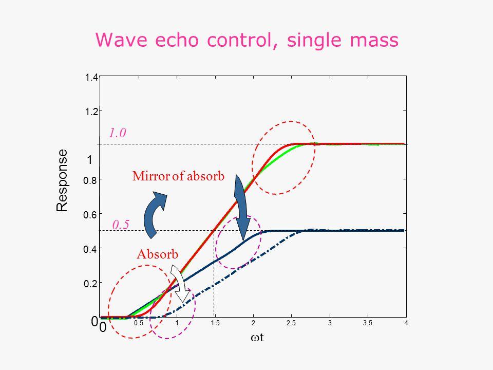 Wave echo control, single mass 0 0.511.522.533.54 0 0.2 0.4 0.6 0.8 1 1.2 1.4 Response tt 0.5 Mirror of absorb Absorb 1.0