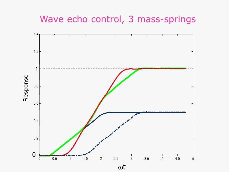 00.511.522.533.544.55 0 0.2 0.4 0.6 0.8 1 1.2 1.4 Response tt Wave echo control, 3 mass-springs