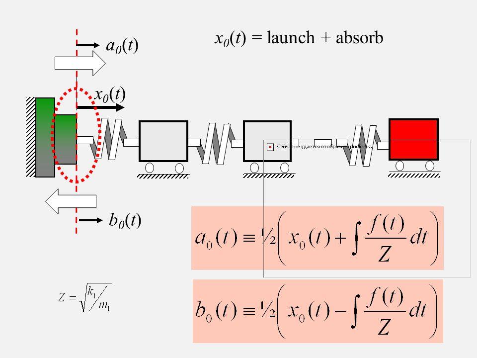 x 0 (t) = launch + absorb x0(t)x0(t) a0(t)a0(t) b0(t)b0(t)