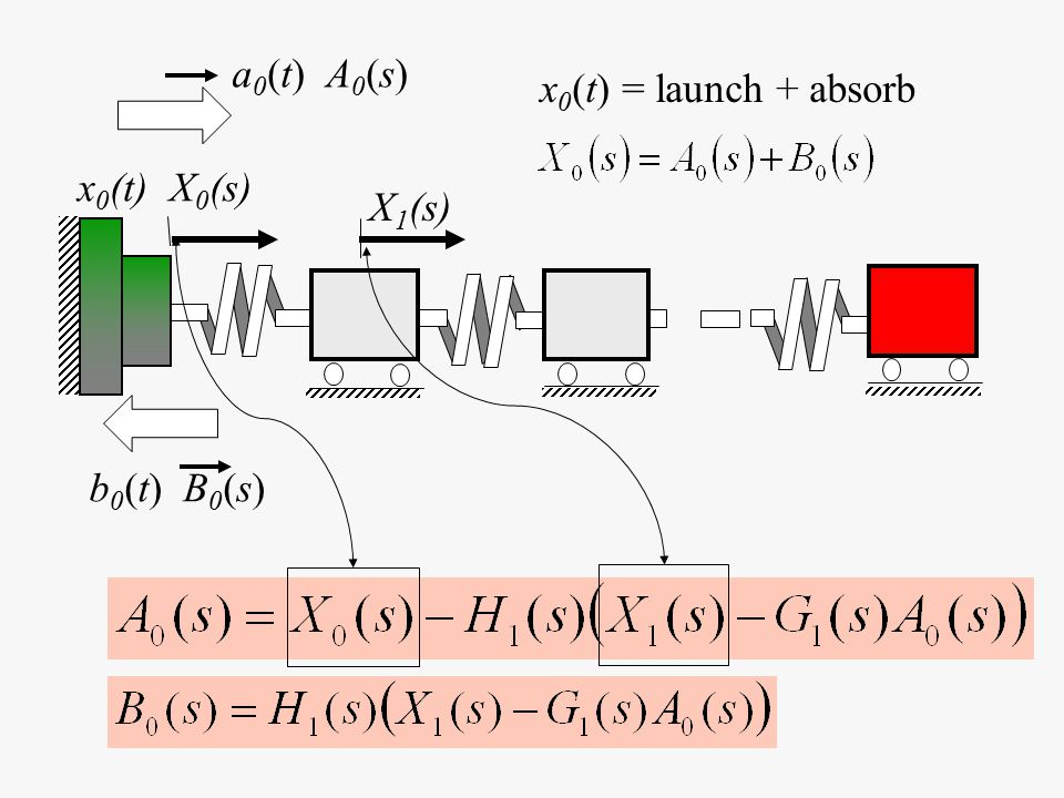 x 0 (t) = launch + absorb x 0 (t) X 0 (s) a 0 (t) A 0 (s) b 0 (t) B 0 (s) X 1 (s)