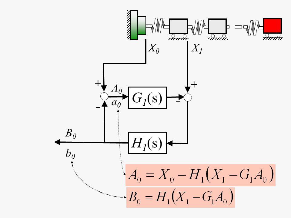 X0X0 G 1 (s) H 1 (s) X1X1 B0b0B0b0 A0a0A0a0 + – – +
