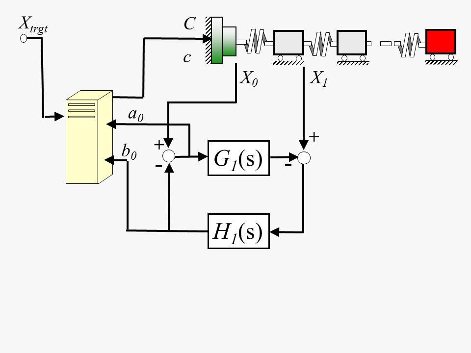 X0X0 G 1 (s) H 1 (s) X1X1 b0b0 a0a0 + – – + X trgt CcCc