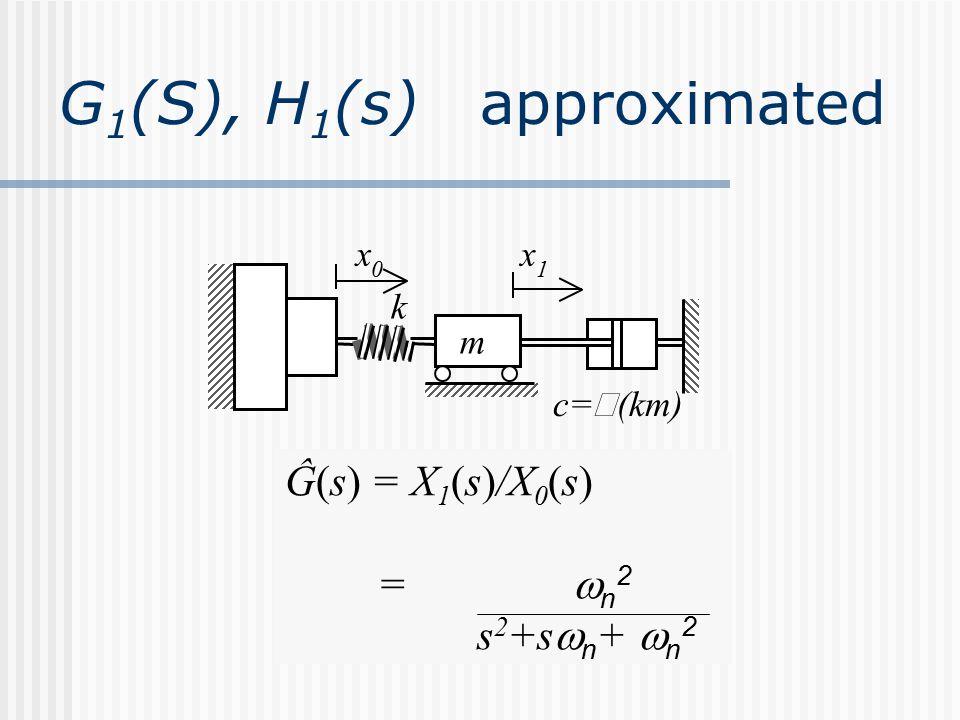 x 0 x 1 c=  (km) m k Ĝ(s) = X 1 (s)/X 0 (s) =  n 2 s 2 +s  n +  n 2 G 1 (S), H 1 (s) approximated