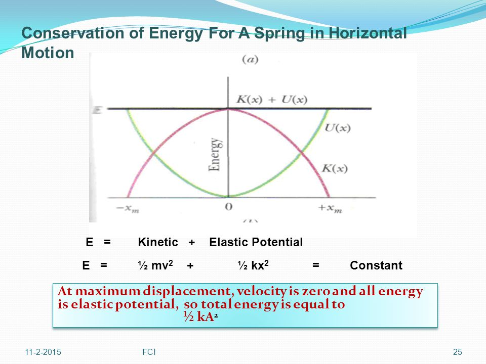 11-2-2015FCI25 E = Kinetic + Elastic Potential E = ½ mv 2 + ½ kx 2 = Constant At maximum displacement, velocity is zero and all energy is elastic pote