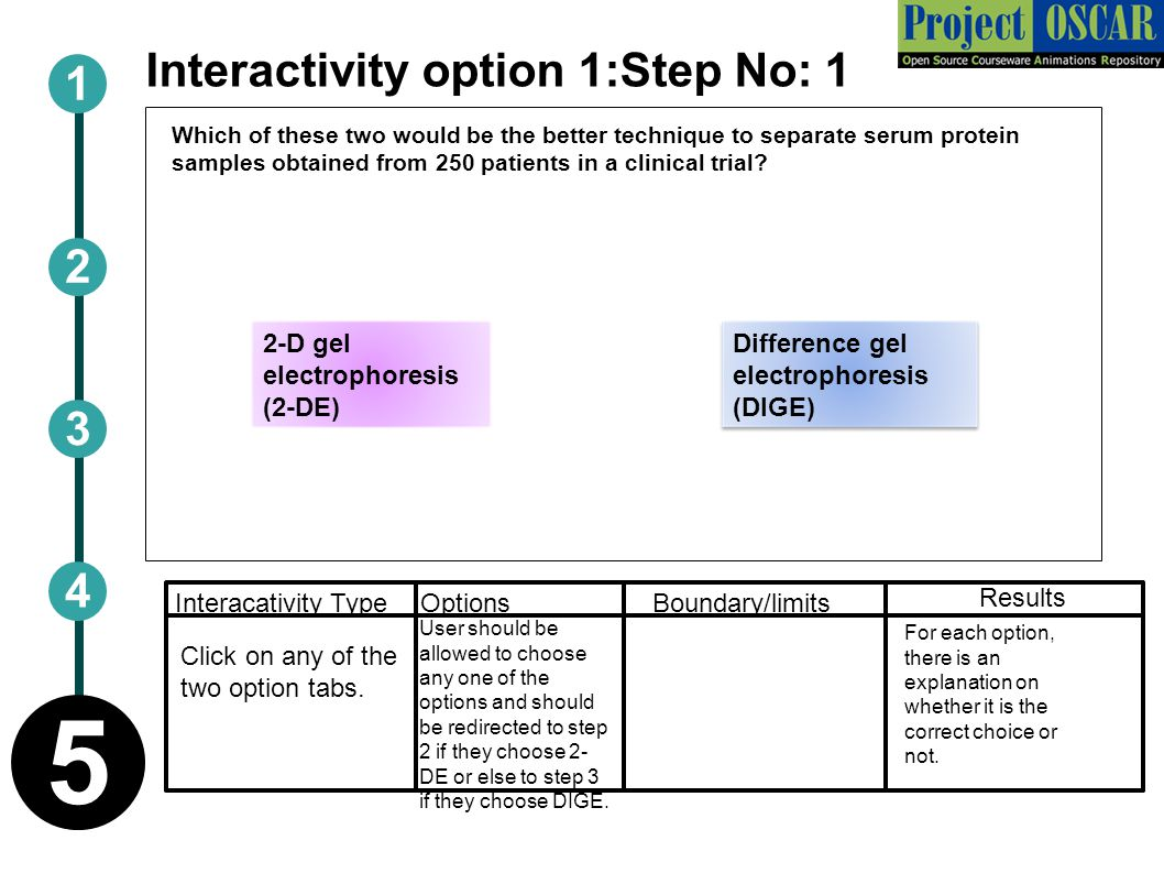 Interactivity option 1:Step No: 1 Boundary/limitsInteracativity Type Options Results 1 2 5 3 4 Which of these two would be the better technique to separate serum protein samples obtained from 250 patients in a clinical trial.