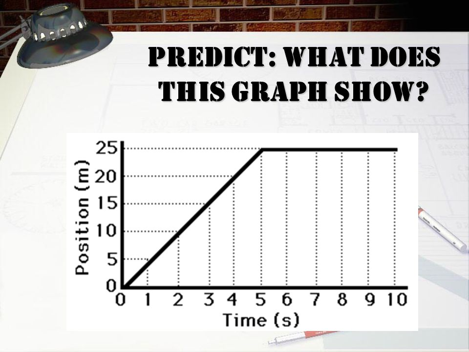 Predict: What does THIS GRAPH show?