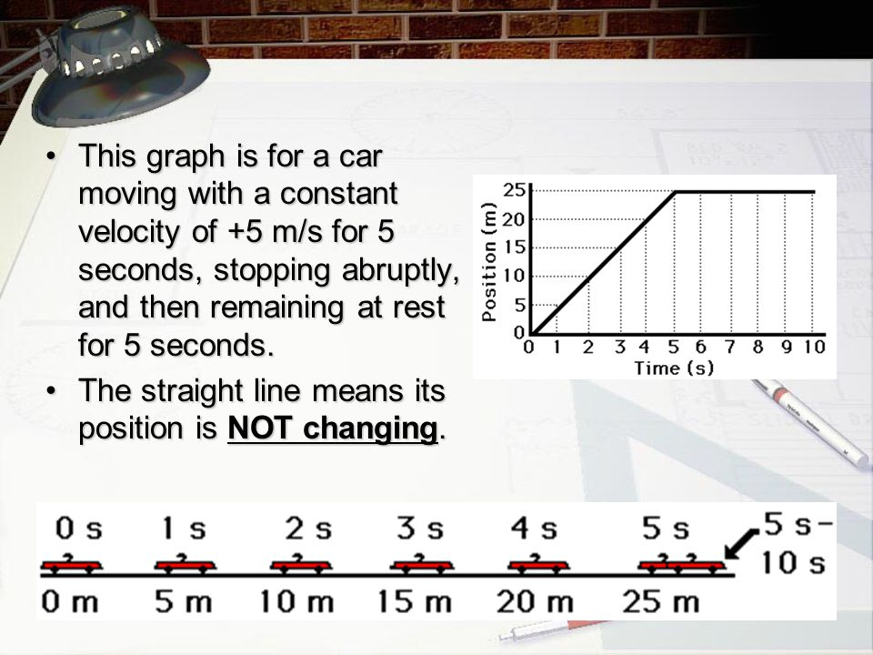 This graph is for a car moving with a constant velocity of +5 m/s for 5 seconds, stopping abruptly, and then remaining at rest for 5 seconds.This graph is for a car moving with a constant velocity of +5 m/s for 5 seconds, stopping abruptly, and then remaining at rest for 5 seconds.