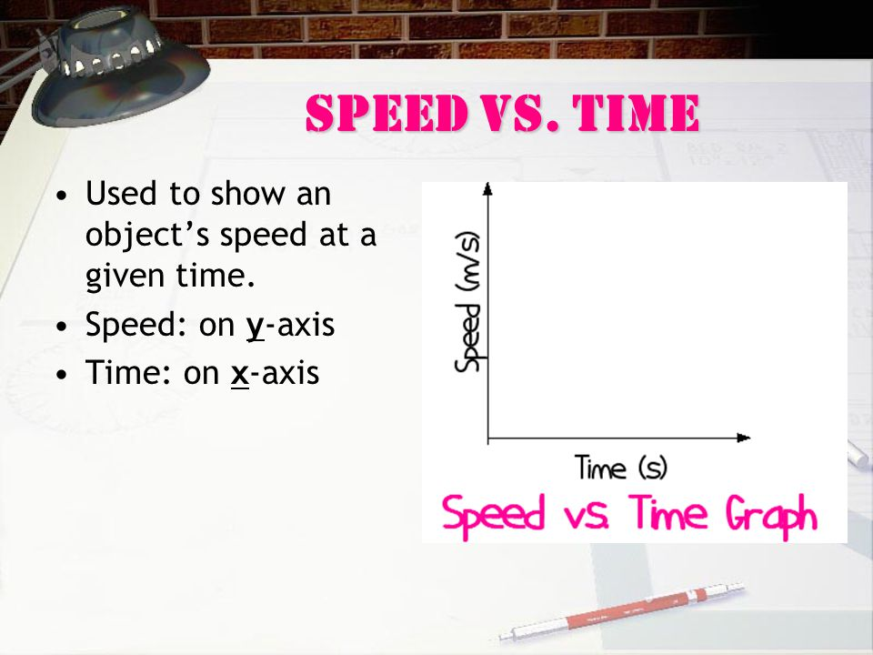 Speed Vs. Time Used to show an object's speed at a given time. Speed: on y-axis Time: on x-axis
