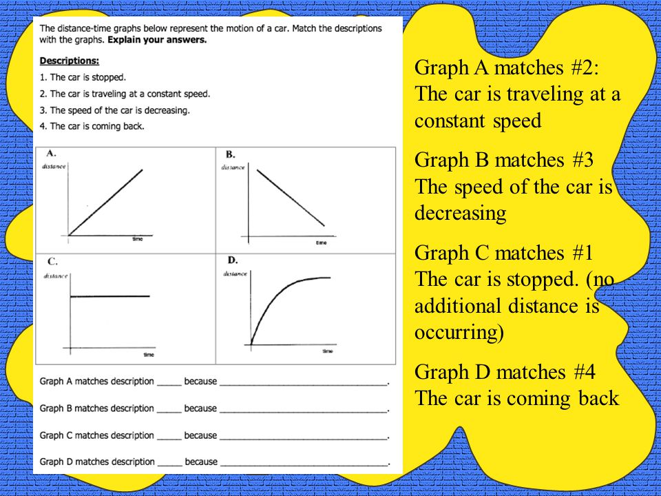 ANSWER: Graph D