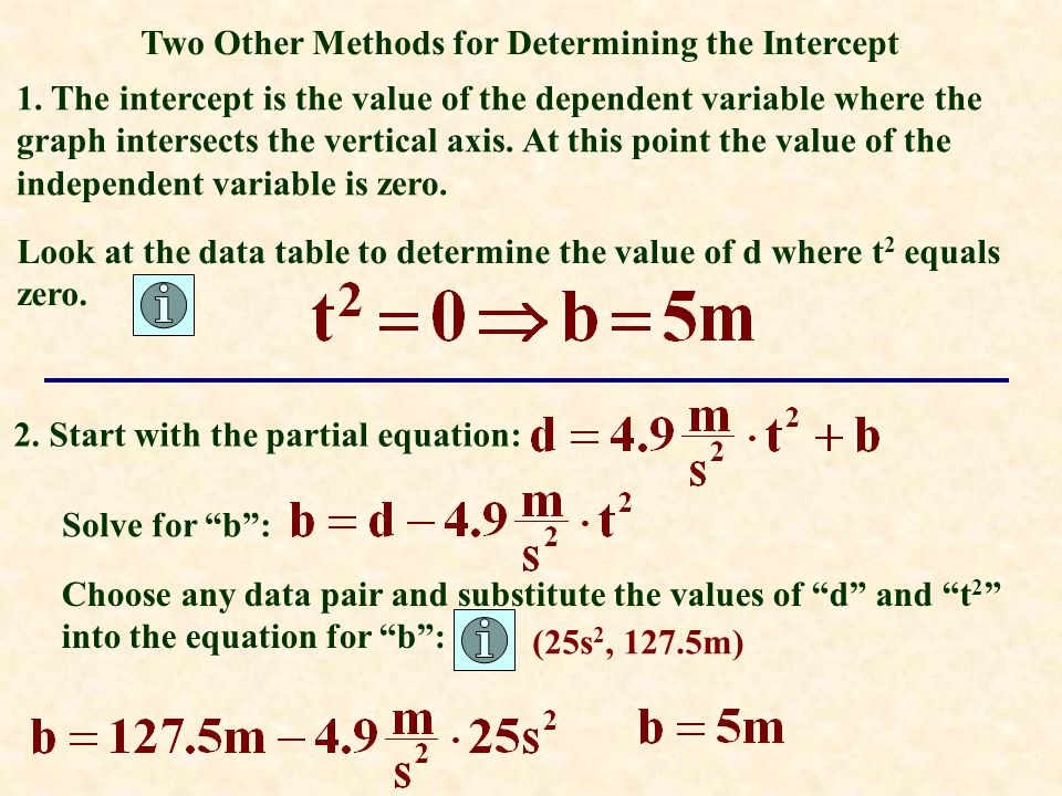 Two Other Methods for Determining the Intercept 1. The intercept is the value of the dependent variable where the graph intersects the vertical axis.