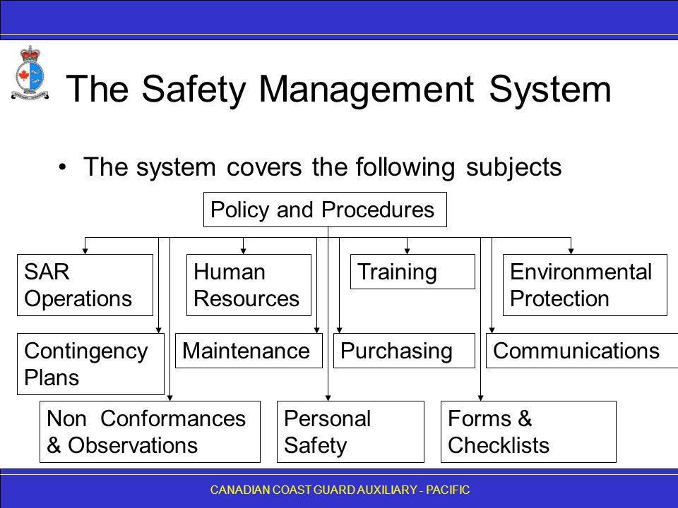 CANADIAN COAST GUARD AUXILIARY - PACIFIC The Safety Management System The system covers the following subjects Policy and Procedures SAR Operations Human Resources Training Contingency Plans Personal Safety Environmental Protection Forms & Checklists MaintenanceCommunicationsPurchasing Non Conformances & Observations