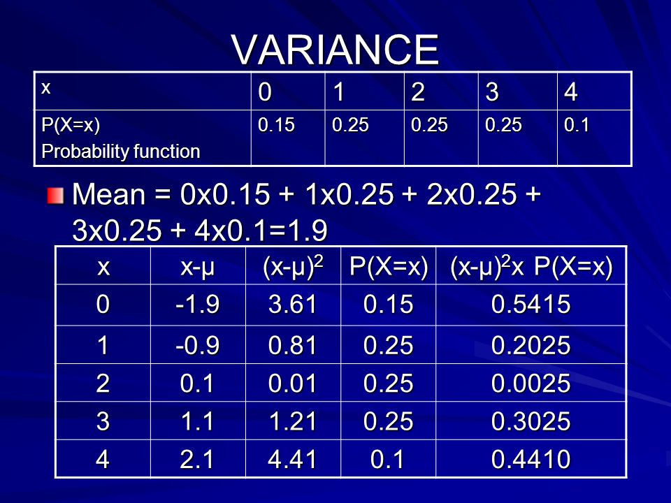 VARIANCE Mean = 0x0.15 + 1x0.25 + 2x0.25 + 3x0.25 + 4x0.1=1.9 x01234 P(X=x) Probability function 0.150.250.250.250.1 x x-μ (x-μ) 2 P(X=x) (x-μ) 2 x P(X=x) 0-1.93.610.150.5415 1-0.90.810.250.2025 20.10.010.250.0025 31.11.210.250.3025 42.14.410.10.4410