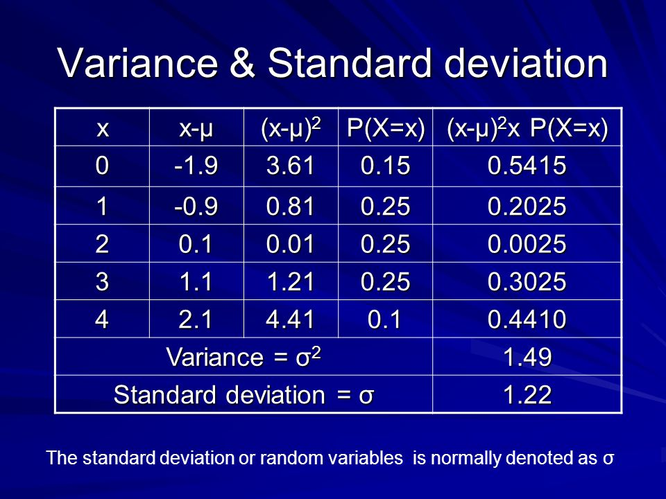 Variance & Standard deviation x x-μ (x-μ) 2 P(X=x) (x-μ) 2 x P(X=x) 0-1.93.610.150.5415 1-0.90.810.250.2025 20.10.010.250.0025 31.11.210.250.3025 42.14.410.10.4410 Variance = σ 2 1.49 Standard deviation = σ 1.22 The standard deviation or random variables is normally denoted as σ