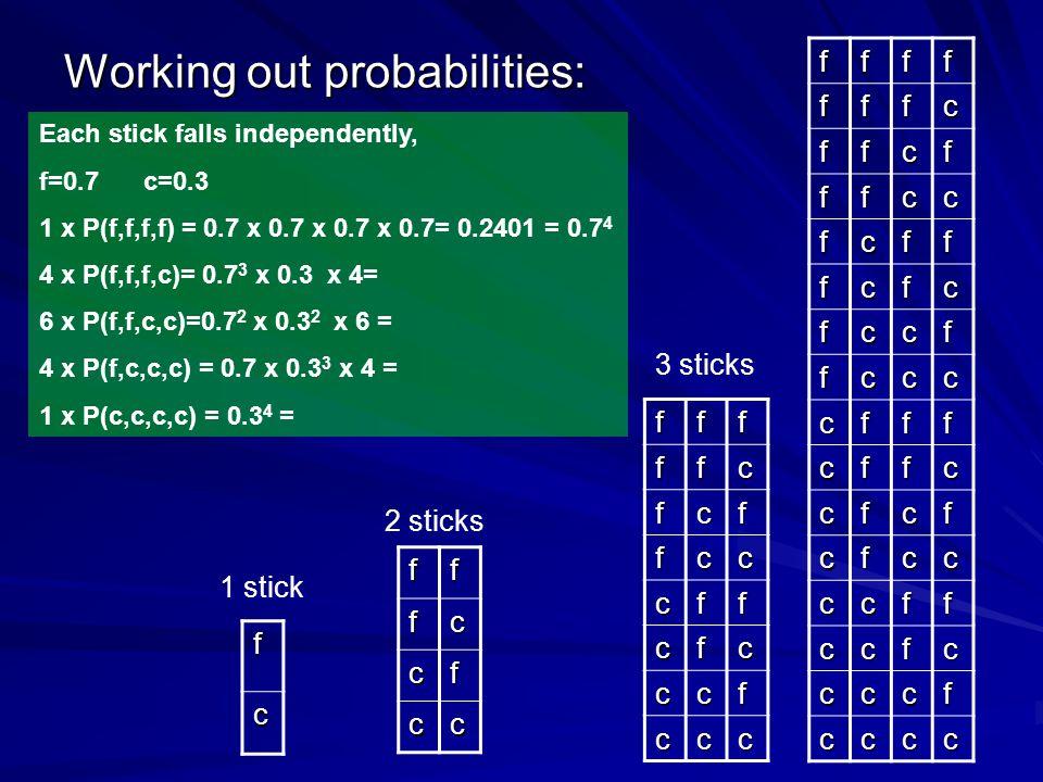 Working out probabilities: f c fffc cf cc fffffc fcf fcc cff cfc ccf ccc fffffffc ffcf ffcc fcff fcfc fccf fccc cfff cffc cfcf cfcc ccff ccfc cccf cccc 1 stick 2 sticks 3 sticks Each stick falls independently, f=0.7c=0.3 1 x P(f,f,f,f) = 0.7 x 0.7 x 0.7 x 0.7= 0.2401 = 0.7 4 4 x P(f,f,f,c)= 0.7 3 x 0.3 x 4= 6 x P(f,f,c,c)=0.7 2 x 0.3 2 x 6 = 4 x P(f,c,c,c) = 0.7 x 0.3 3 x 4 = 1 x P(c,c,c,c) = 0.3 4 =
