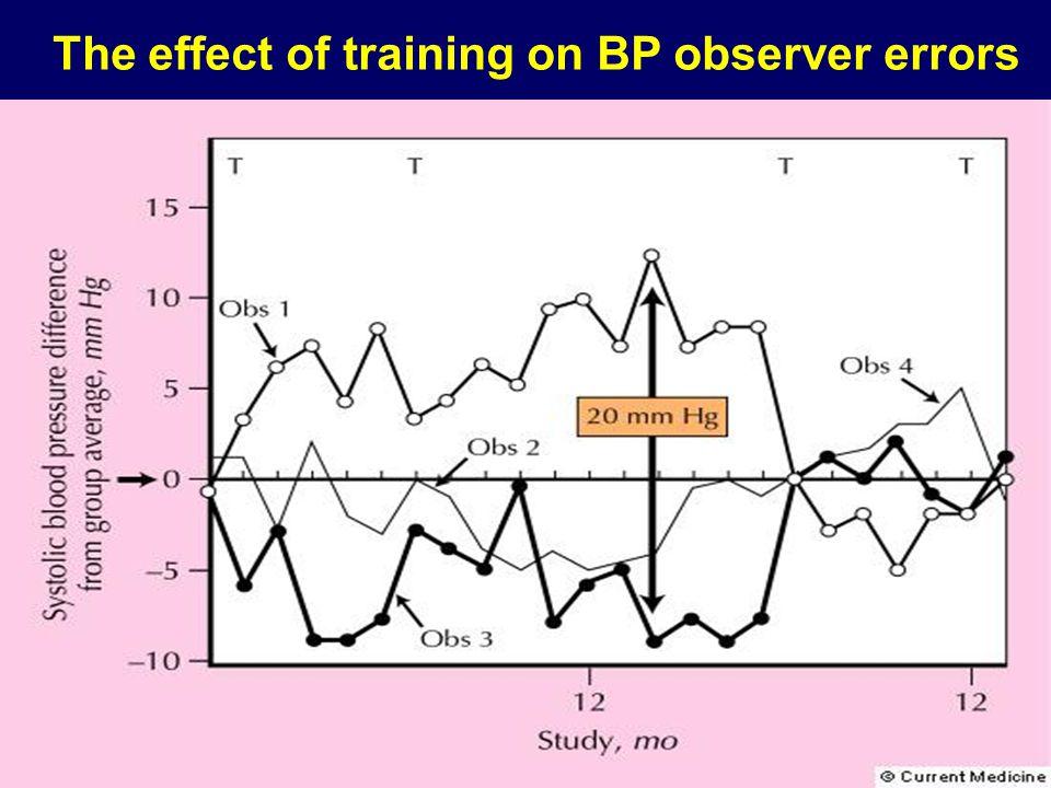 The effect of training on BP observer errors