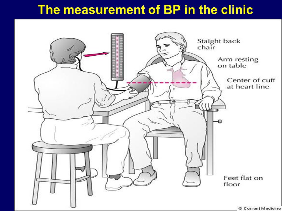 The measurement of BP in the clinic