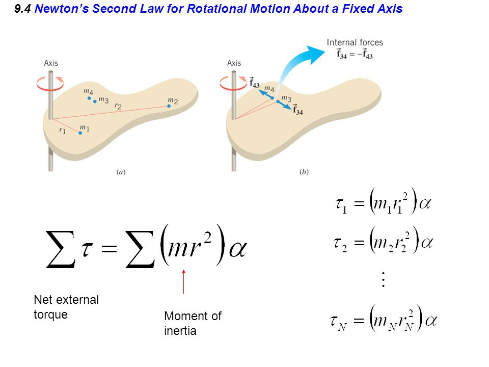 9.4 Newton's Second Law for Rotational Motion About a Fixed Axis Net external torque Moment of inertia